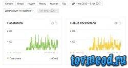 Статистика сайта tovmeod.ru по посещаемости за 4 года